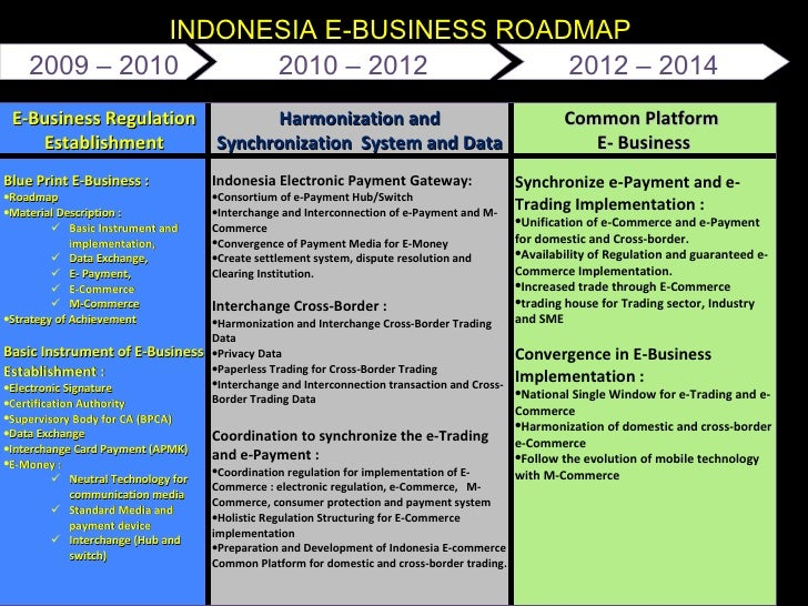 About Indonesia ICT