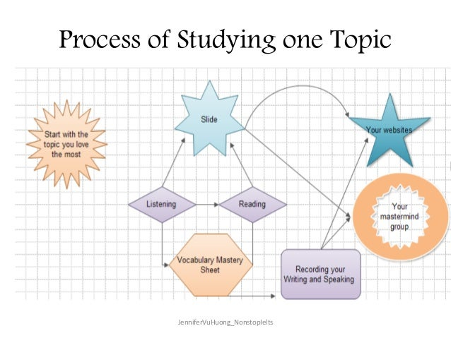 Process of Studying one Topic JenniferVuHuong_NonstopIelts