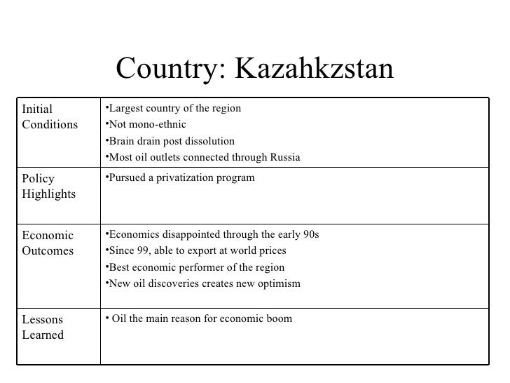 Country: Kazahkzstan Initial Conditions <ul><li>Largest country of the region </li></ul><ul><li>Not mono-ethnic </li></ul>...