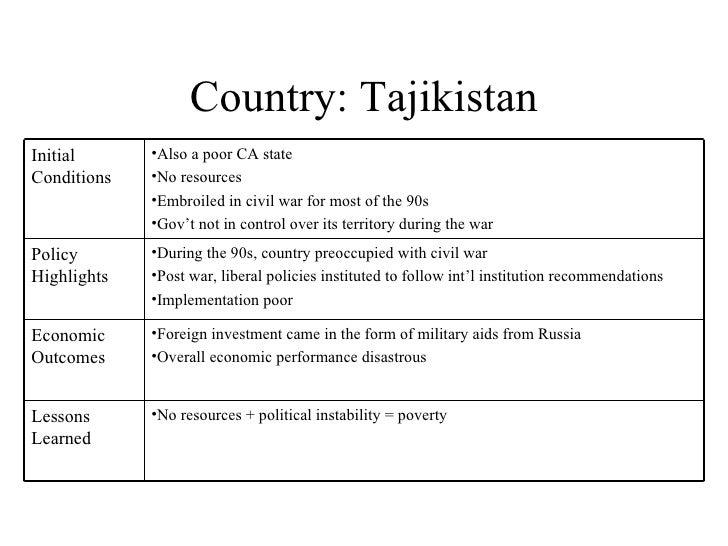 Country: Tajikistan Initial Conditions <ul><li>Also a poor CA state </li></ul><ul><li>No resources </li></ul><ul><li>Embro...