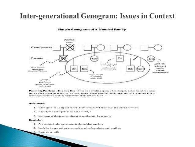 "essays on family genogram paper Genogram paper details: see the ""genogram instructions/sample"" and ""creating the family genogram ukcustompaperscom is an affordable custom essay and."