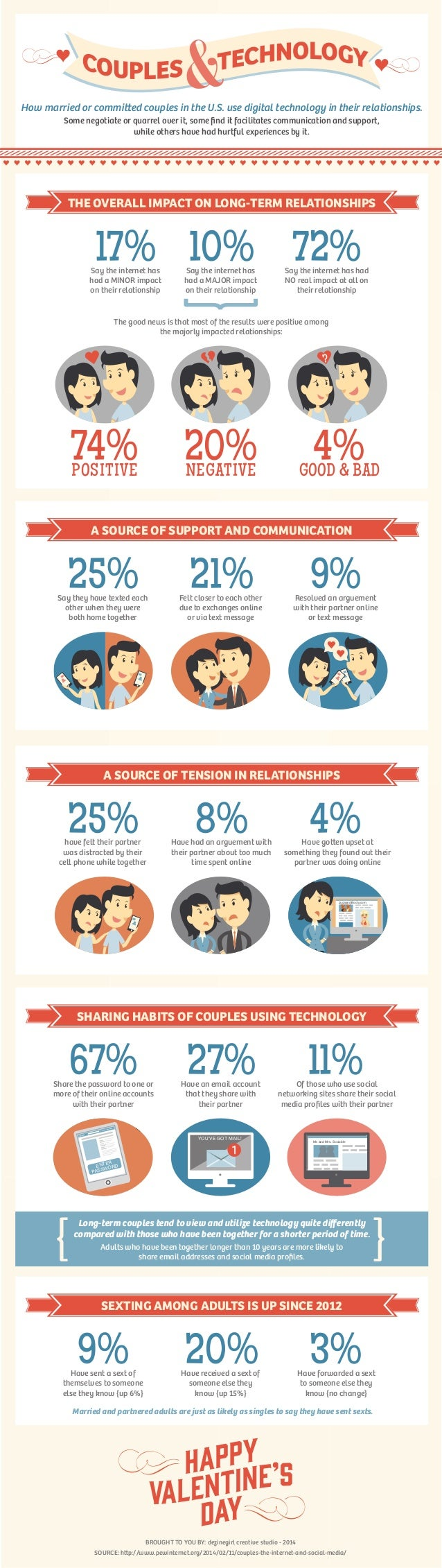 How married or commi ed couples in the U.S. use digital technology in their relationships. Some negotiate or quarrel over ...