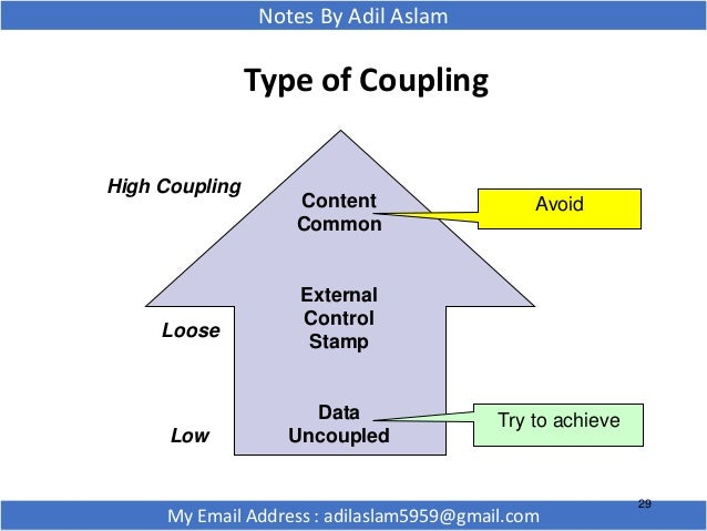 Coupling And Cohesion In Software Engineering