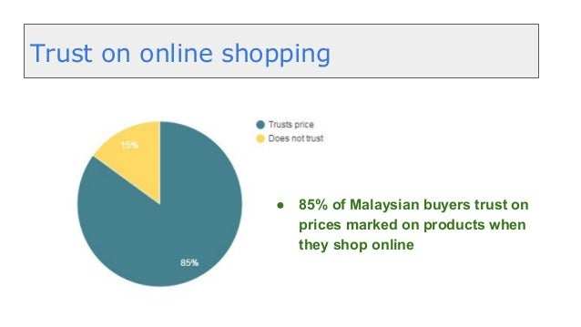 Online Shopping Trends In Malaysia 2015 A Survey