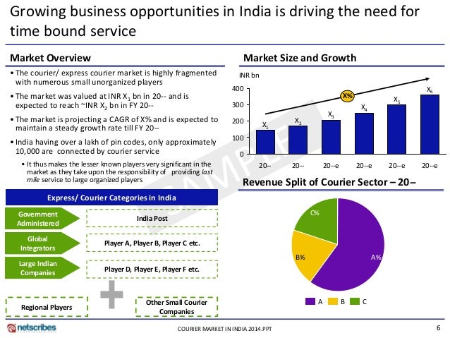 creating employment opportunities in india Welcome to jobless growth: why india is facing an the contributions of the informal sector in creating employment, says rc in more new job opportunities.
