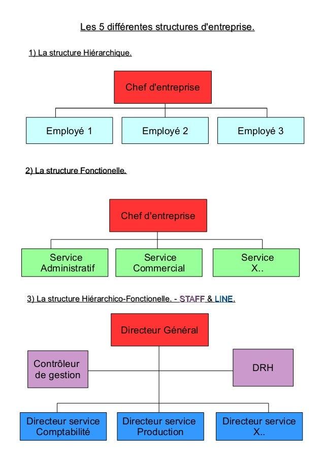 Les 5 différentes structures d'entreprise.Les 5 différentes structures d'entreprise. 1) La structure Hiérarchique.1) La st...