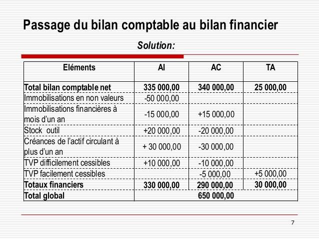 Assez Cours analyse-financière- Passage de Bilan Comptable au bilan Financi… ZX98