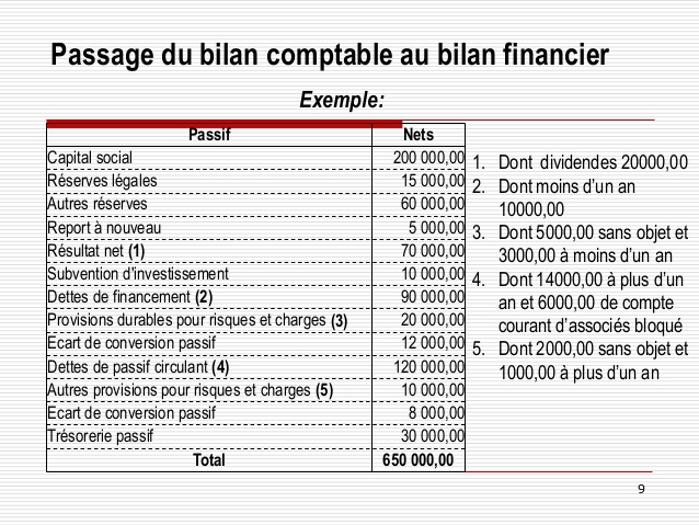 Souvent Cours analyse-financière- Passage de Bilan Comptable au bilan Financi… WA25