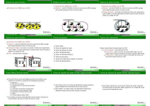 Gestion du point d'acc`es Extension d'un (I)BSS pour un ESS : Point d'acces (PA) Stations sans−fil Stations sans−fil Stati...