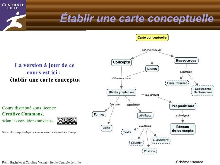 Établir une carte conceptuelle<br />Mise à jour du 27 juillet 2010<br />La version à jour de ce cours est ici : établir un...