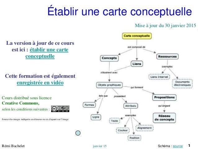 1Utilisation ou copie interdites sans citationRémi Bachelet janvier 15 Établir une carte conceptuelle La version à jour de...