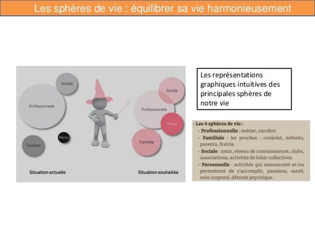 Les sphères de vie : équilibrer sa vie harmonieusement Les représentations graphiques intuitives des principales sphères d...