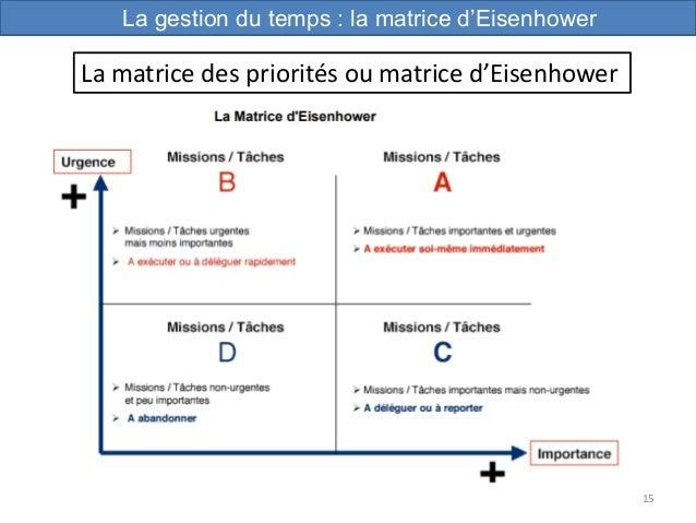 15 La gestion du temps : la matrice d'Eisenhower La matrice des priorités ou matrice d'Eisenhower