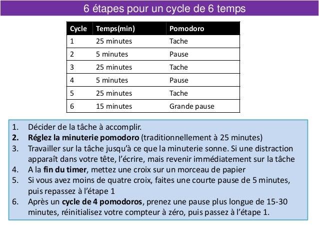 6 étapes pour un cycle de 6 temps 1. Décider de la tâche à accomplir. 2. Réglez la minuterie pomodoro (traditionnellement ...