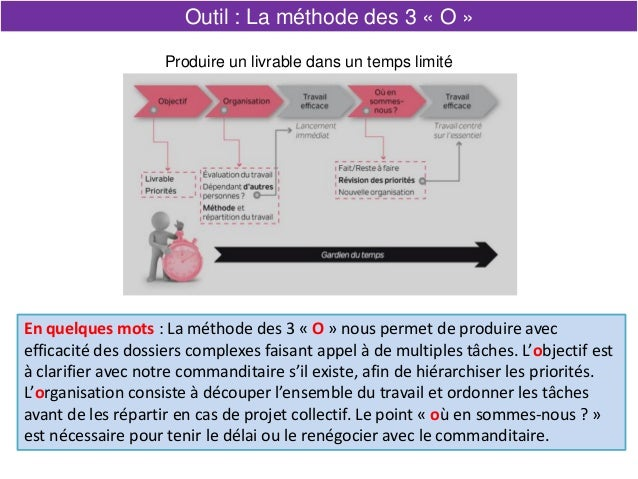 En quelques mots : La méthode des 3 « O » nous permet de produire avec efficacité des dossiers complexes faisant appel à d...