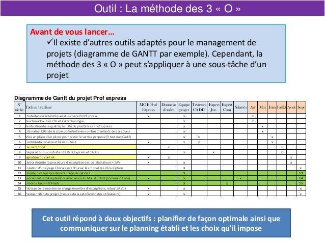 Avant de vous lancer… Il existe d'autres outils adaptés pour le management de projets (diagramme de GANTT par exemple). C...