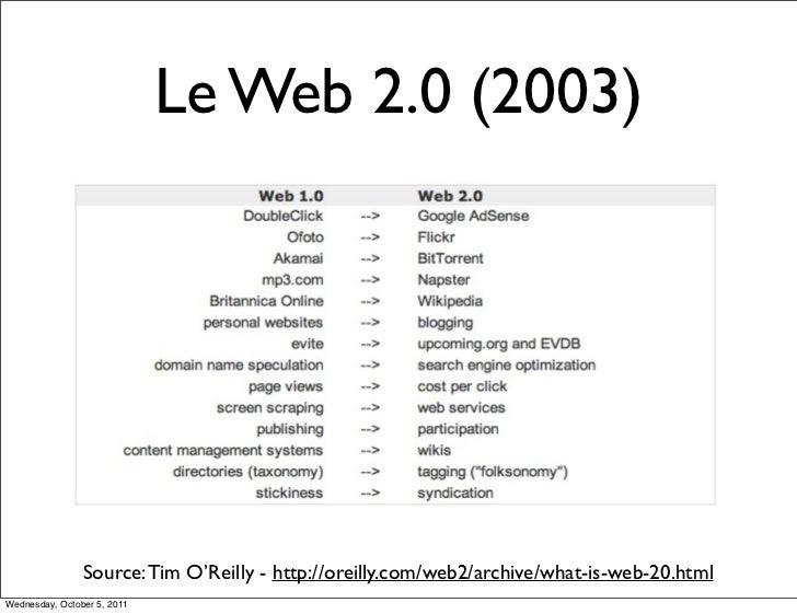 Le Web 2.0 (2003)                Source: Tim O'Reilly - http://oreilly.com/web2/archive/what-is-web-20.htmlWednesday, Octo...