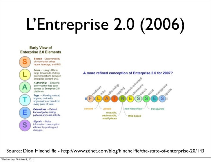 L'Entreprise 2.0 (2006)   Source: Dion Hinchcliffe - http://www.zdnet.com/blog/hinchcliffe/the-state-of-enterprise-20/143W...