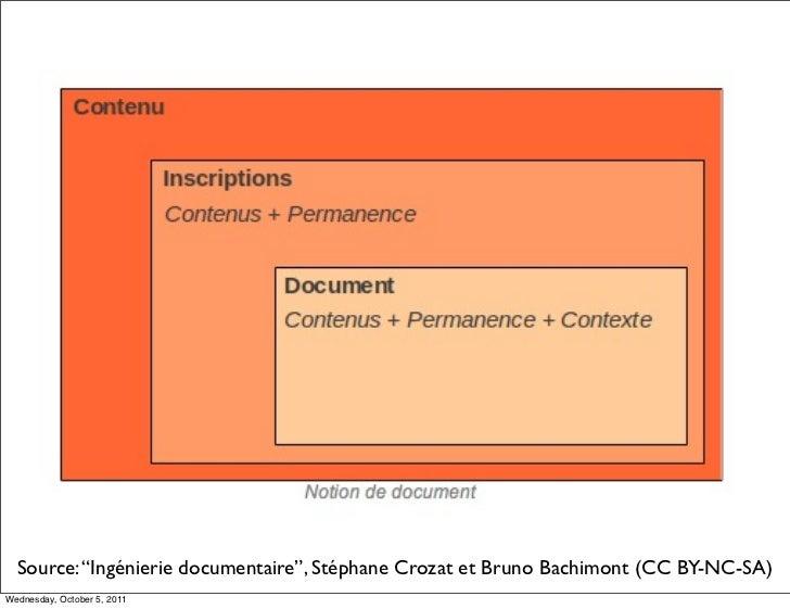 "Source: ""Ingénierie documentaire"", Stéphane Crozat et Bruno Bachimont (CC BY-NC-SA)Wednesday, October 5, 2011"