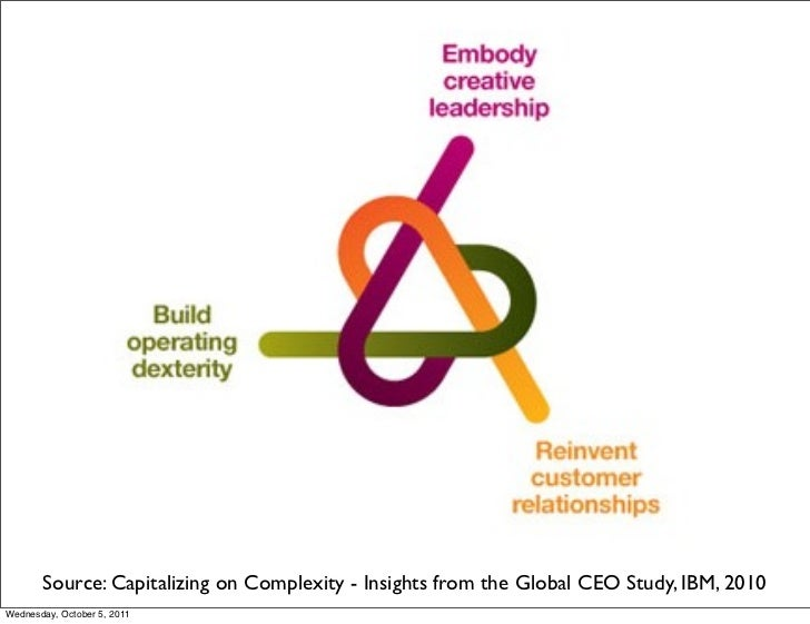 Source: Capitalizing on Complexity - Insights from the Global CEO Study, IBM, 2010Wednesday, October 5, 2011
