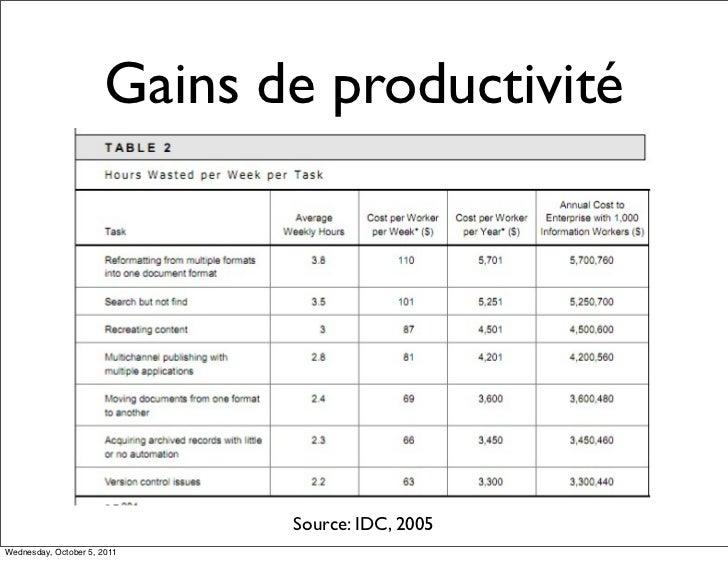 Gains de productivité                             Source: IDC, 2005Wednesday, October 5, 2011