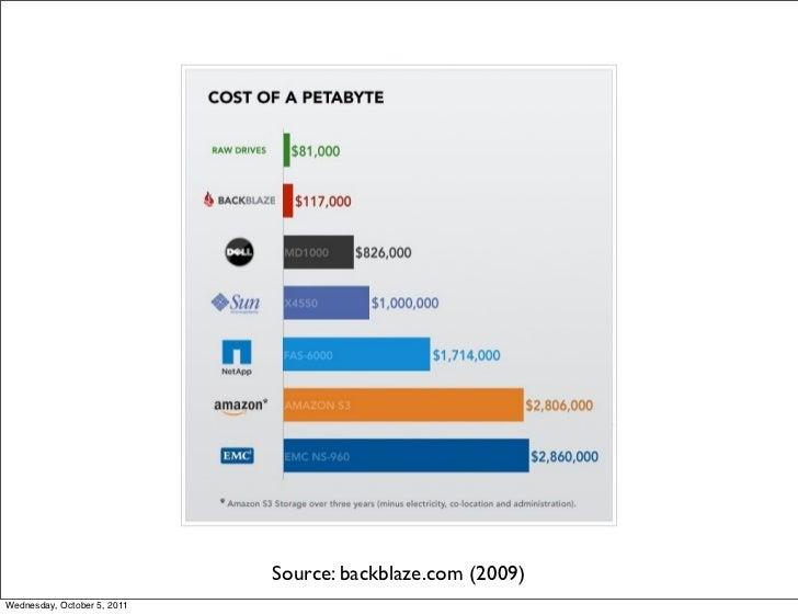 Source: backblaze.com (2009)Wednesday, October 5, 2011