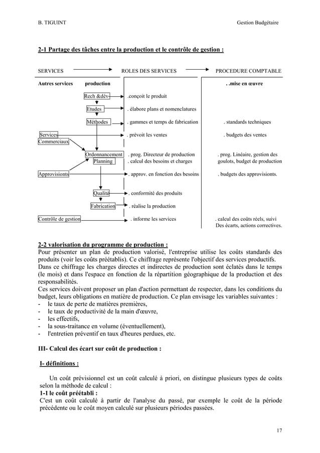 B. TIGUINT  Gestion Budgétaire  2-1 Partage des tâches entre la production et le contrôle de gestion : SERVICES Autres ser...