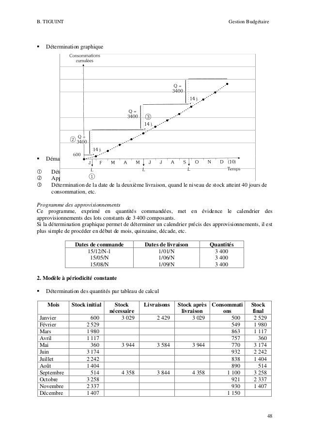 B. TIGUINT  Gestion Budgétaire  Détermination graphique  Démarche Détermination de la première date de livraison Approvisi...