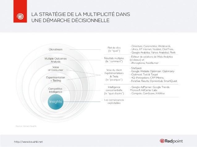 Cours Google Analytics - IUT Vannes (février 2014) Slide 2