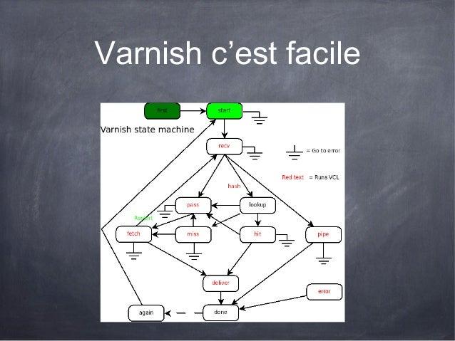 "Enfin, coté VCLsub vcl_fetch {     if (req.url == ""/main.php"") {        setberesp.do_esi = true; /* Lancons le process ESI..."