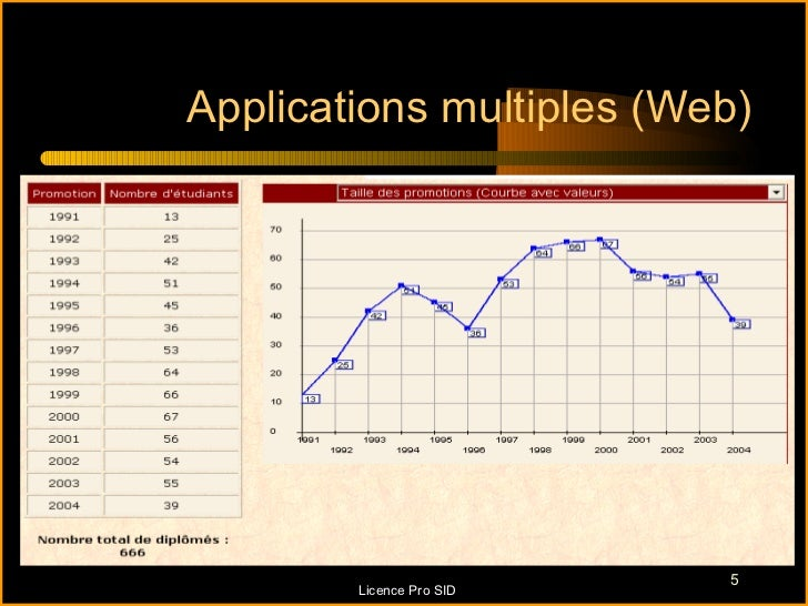 Applications multiples (Web)                          5        Licence Pro SID