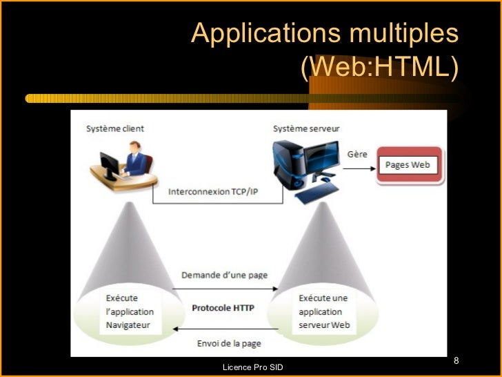 Applications multiples         (Web:HTML)                     8  Licence Pro SID