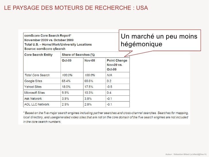 LE PAYSAGE DES MOTEURS DE RECHERCHE : USA                                     Un marché un peu moins                      ...