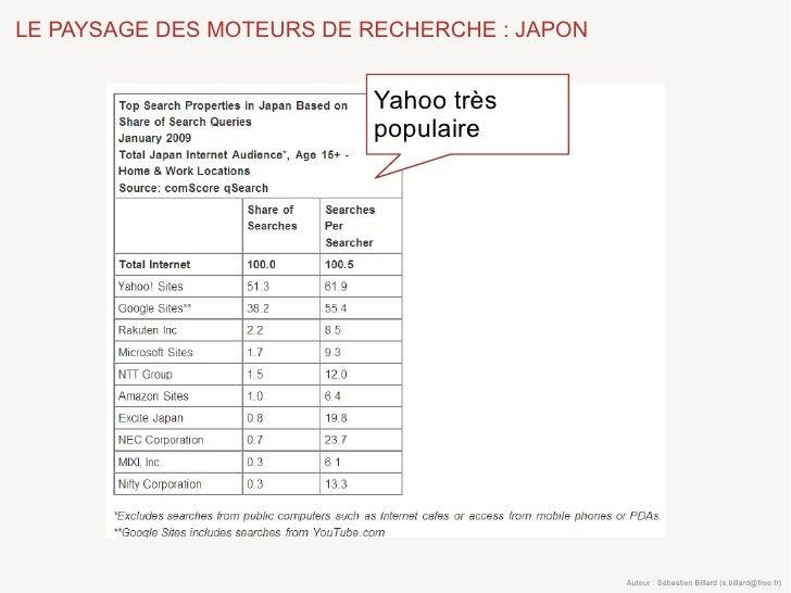 LE PAYSAGE DES MOTEURS DE RECHERCHE : JAPON                             Yahoo très                           populaire    ...