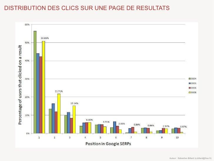 DISTRIBUTION DES CLICS SUR UNE PAGE DE RESULTATS                                                    Auteur : Sébastien Bil...
