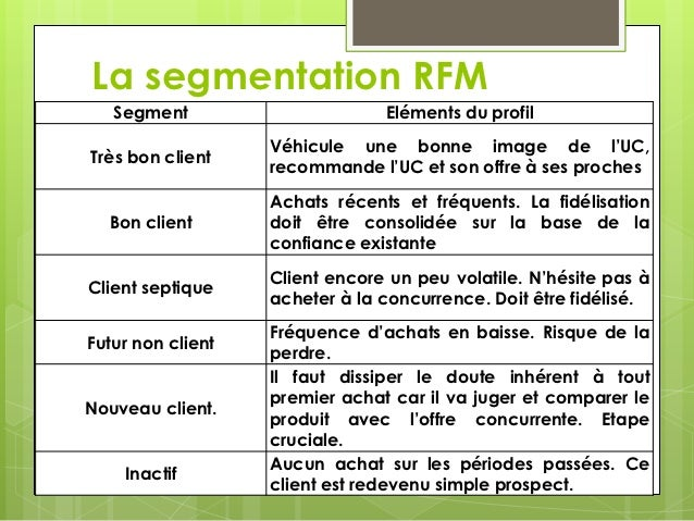 Cours 3 segmentation for La porte non emergency number