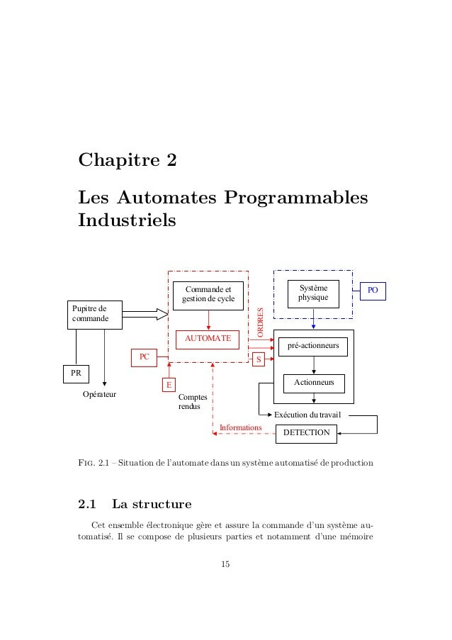 Chapitre 2  Les Automates Programmables  Industriels  Pupitre de  commande  PR  Opérateur  Commande et  gestion de cycle  ...