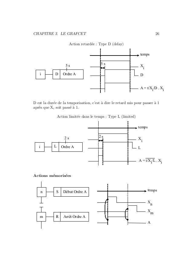 CHAPITRE 3. LE GRAFCET 26  Action retard´ee : Type D (delay)  5 s  i D Ordre A  temps  Xi  D  A = t/Xi/D . Xi  5 s  D est ...