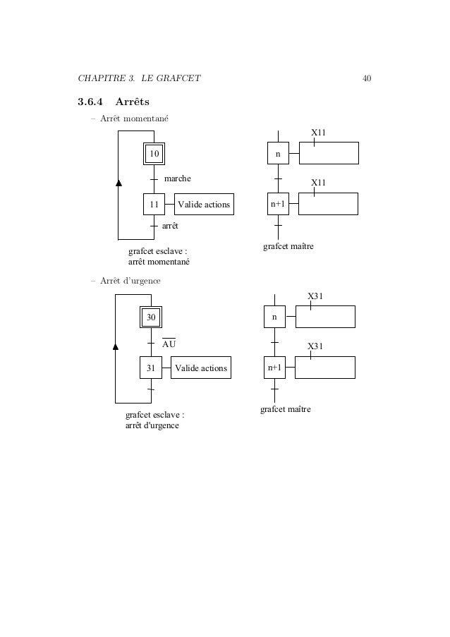 CHAPITRE 3. LE GRAFCET 40  3.6.4 Arrˆets  – Arrˆet momentan´e  10 n  11  marche  Valide actions n+1  arrêt  X11  X11  graf...