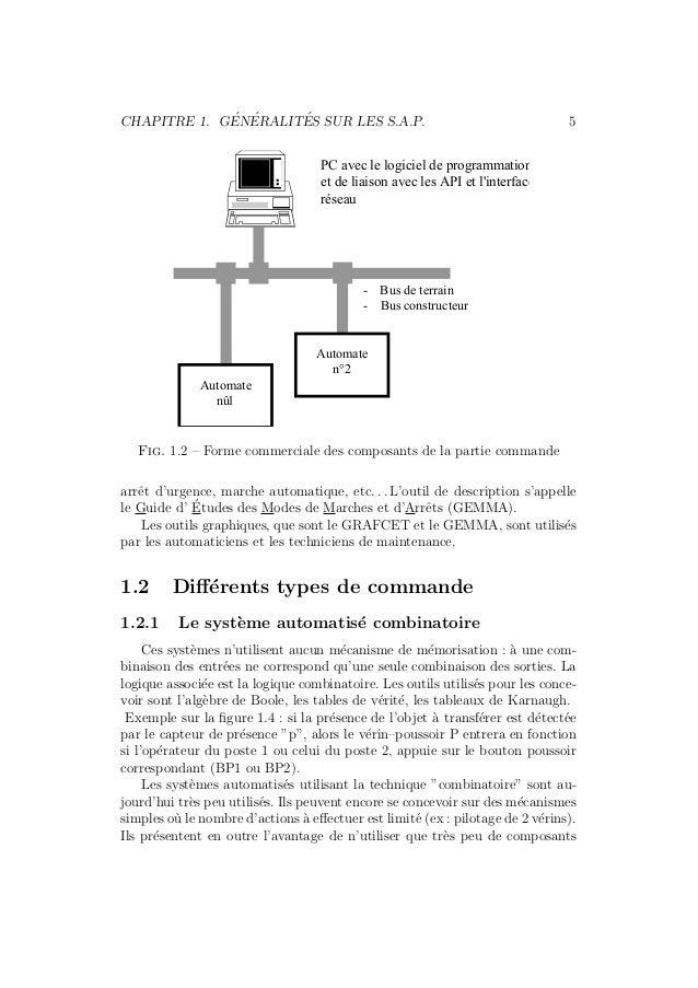 CHAPITRE 1. G´EN´ERALIT´ES SUR LES S.A.P. 5  Automate  nû1  PC avec le logiciel de programmation  et de liaison avec les A...