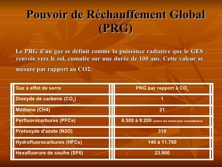 Pouvoir de Réchauffement Global  (PRG) <ul><li>Le PRG d'un gaz se définit comme la puissance radiative que le GES renvoie ...