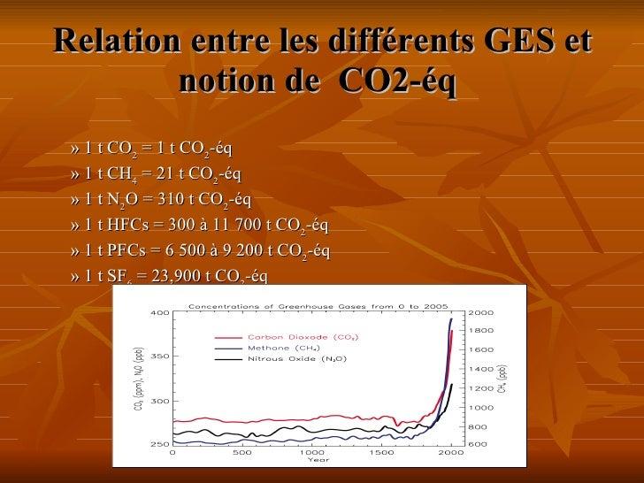 Relation entre les différents GES et notion de  CO2-éq <ul><li>» 1 t CO 2  = 1 t CO 2 -éq </li></ul><ul><li>» 1 t CH 4  =...