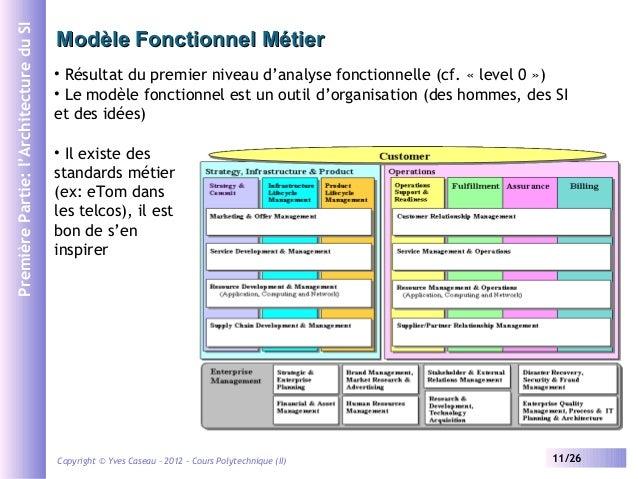 Cours chapitre2 2012 for Architecture fonctionnelle exemple