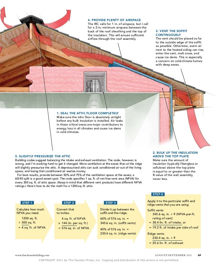 Cold Roof Venting Amp 2 Sc 1 St Slideshare