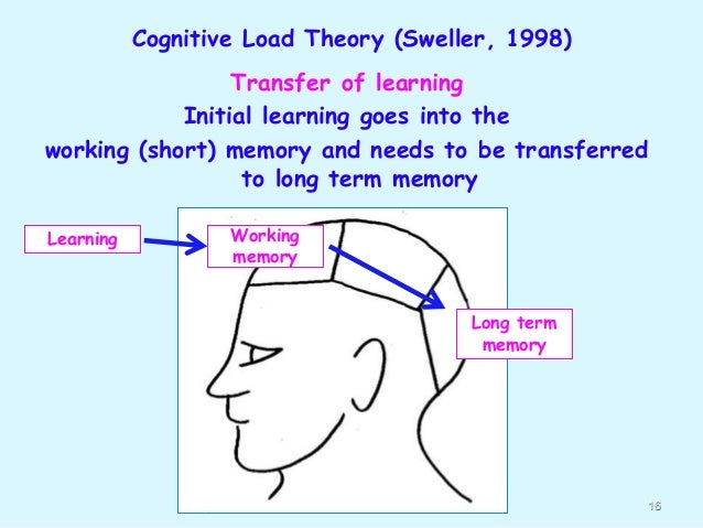 cognitive psychology retention and learning transfer That makes it all that much special to get to talk with dr robert bjork about using cognitive psychology to enhance learning  term retention and transfer there .