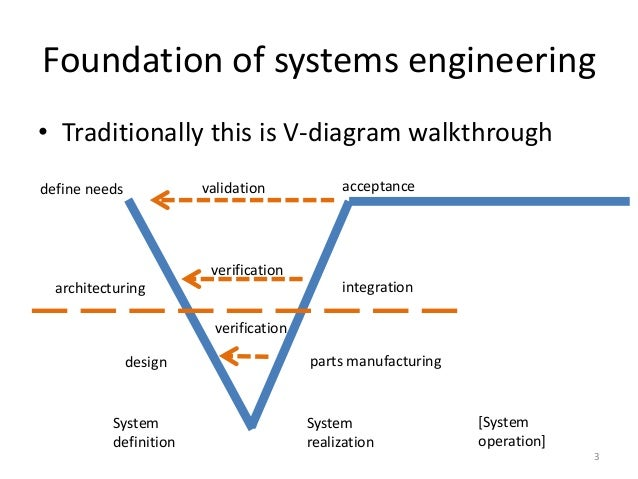 omg essence in systems engineering courses 3 638 jpg cb 1378992265 omg essence in systems engineering courses diagram