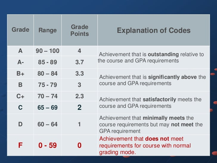 Grade              Grade        Range                   Points                                   Explanation of Codes A   ...