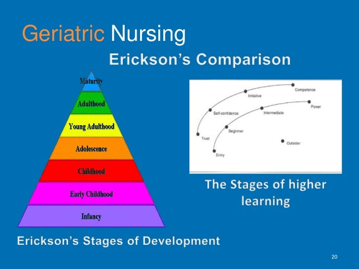 GeriatricNursing<br />Erickson's Comparison<br />The Stages of higher  learning<br />Erickson's Stages of Development <br ...