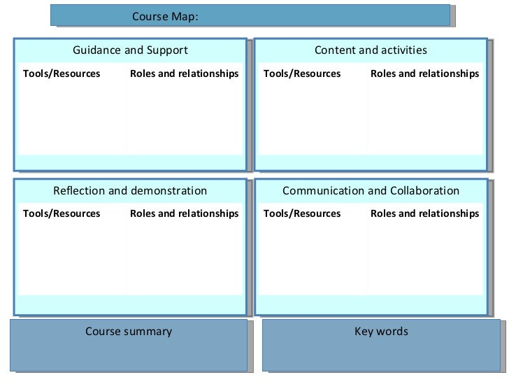 Guidance and Support Reflection and demonstration Course Map: Course summary Key words Content and activities Communicatio...