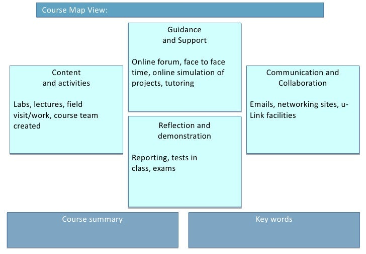 Course Map View: <br />Guidance <br />and Support<br />Online forum, face to face time, online simulation of projects, tu...